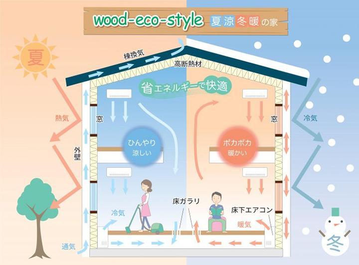 Wood-eco-Style 夏涼冬暖の家