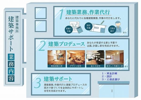 建築サポートの家づくりサービス