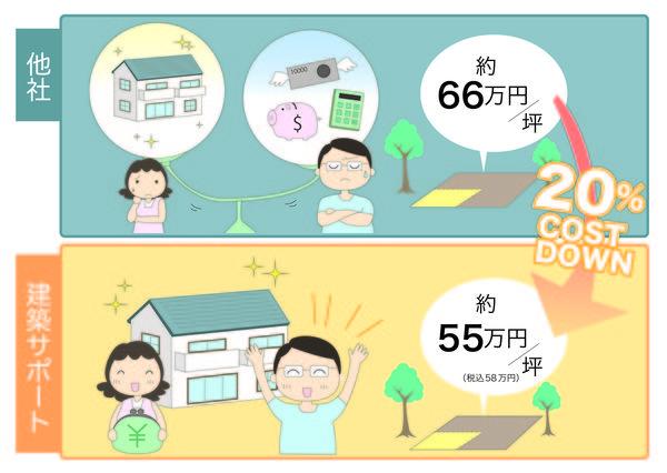 佐賀県で100棟プロジェクトを達成したい