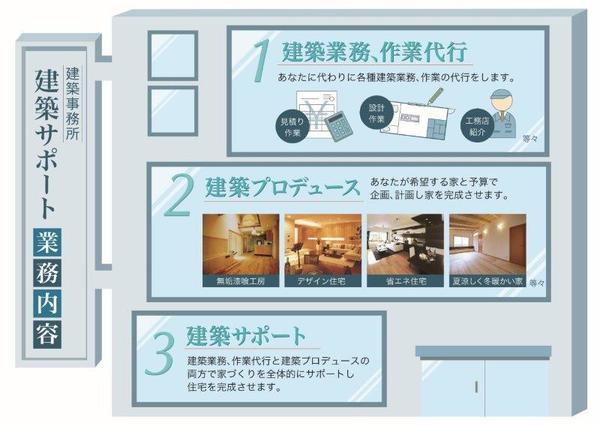 建築サポートの家づくりはカンタン、便利、早い、安いを実現します。